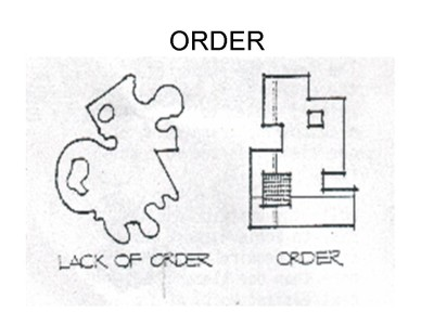 Diagram showing order or lack of in a garden